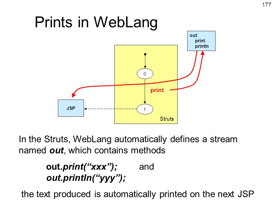 Prints in WebLang out. print. println. Struts. print. JSP. 1.