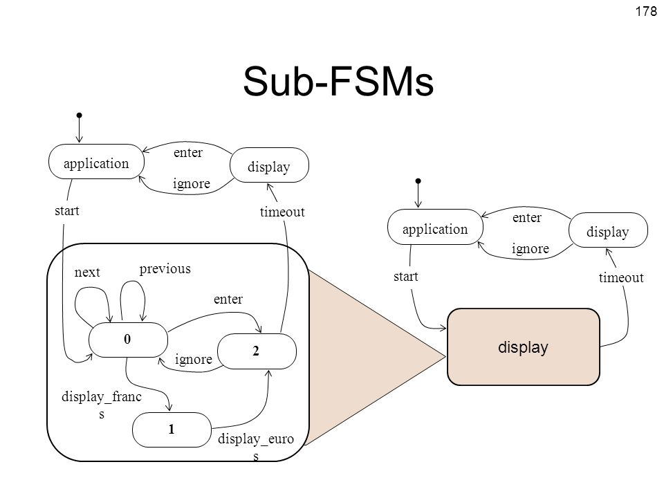 Sub-FSMs display enter application display ignore start timeout enter
