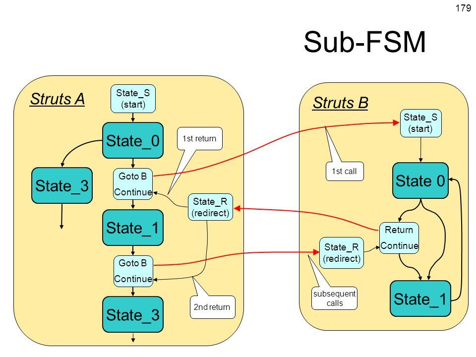 Sub-FSM Struts A Struts B State_0 State 0 State_1 State_3 State_S