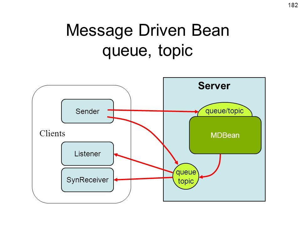 Message Driven Bean queue, topic