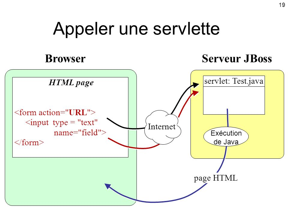 Appeler une servlette Browser Serveur JBoss servlet: Test.java