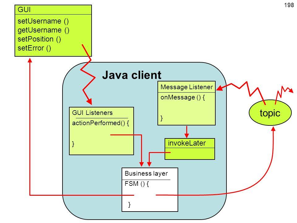 Java client topic GUI setUsername () getUsername () setPosition ()