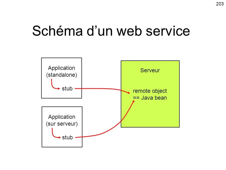 Schéma d'un web service