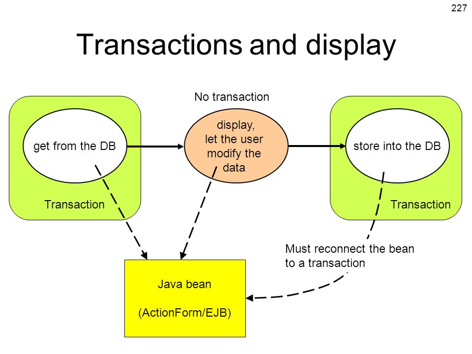 Transactions and display