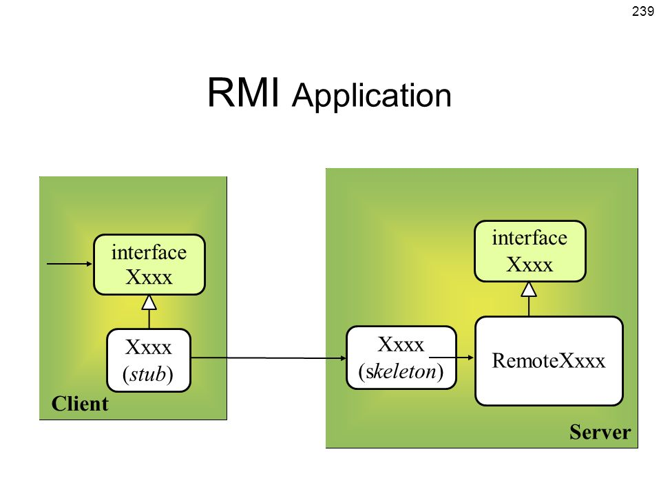 RMI Application interface interface Xxxx Xxxx Client Server Xxxx Xxxx