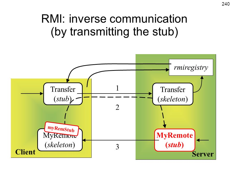 RMI: inverse communication (by transmitting the stub)