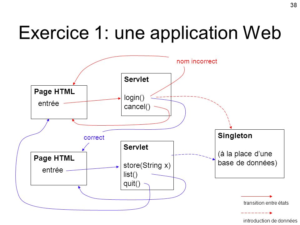 Exercice 1: une application Web