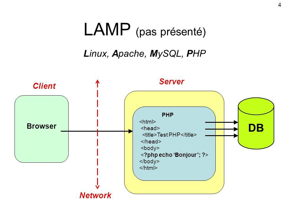LAMP (pas présenté) DB Linux, Apache, MySQL, PHP Server Client Network