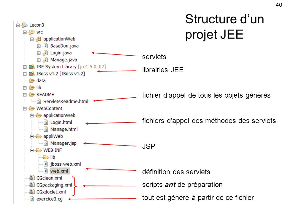 Structure d'un projet JEE