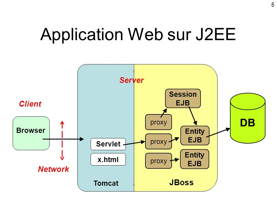 Application Web sur J2EE