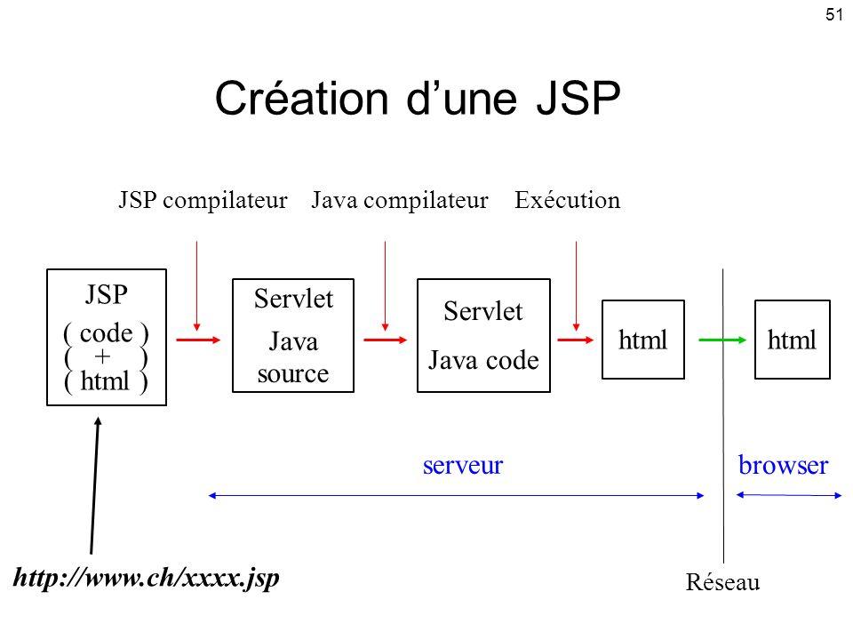Création d'une JSP JSP ( code ) ( + ) ( html ) Servlet Java source