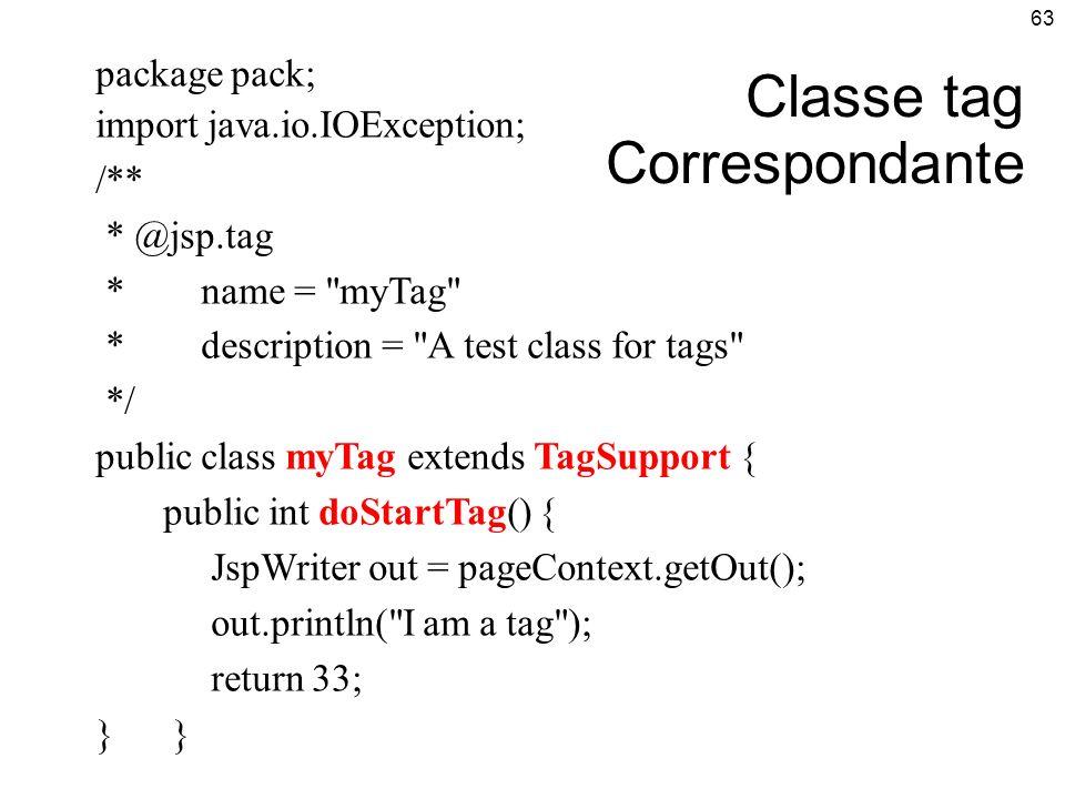 Classe tag Correspondante