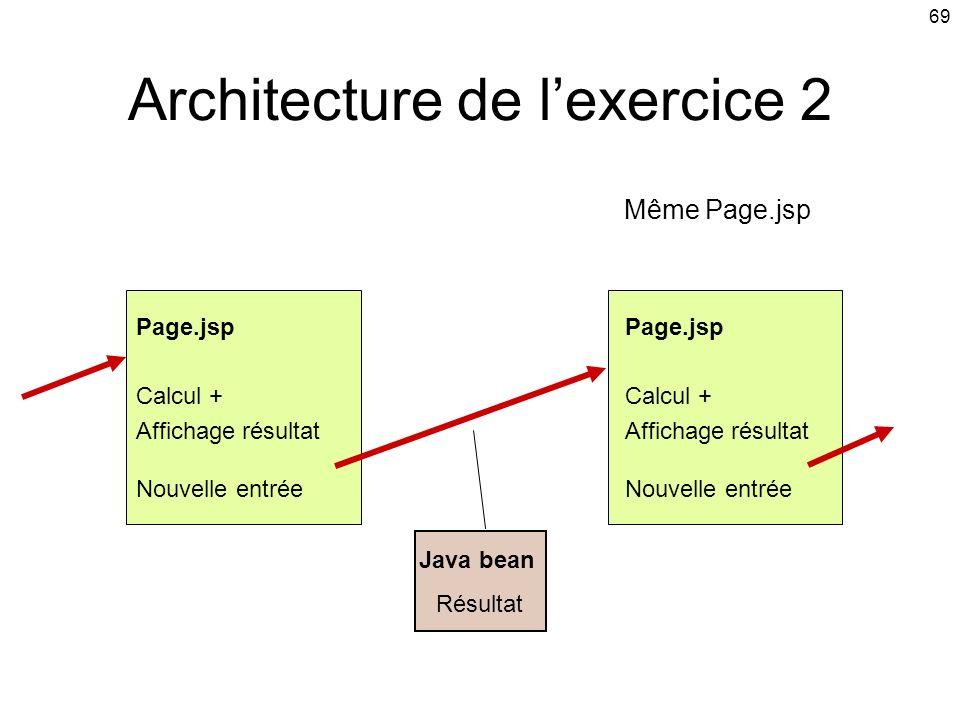 Architecture de l'exercice 2