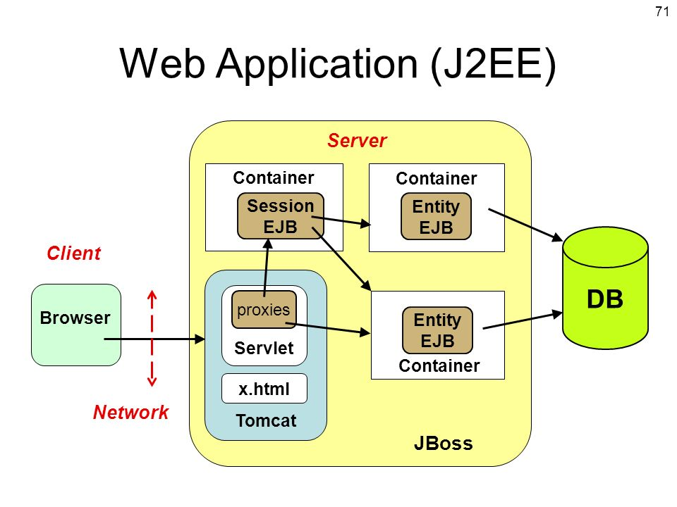 Web Application (J2EE) DB Server Client Network Container Container