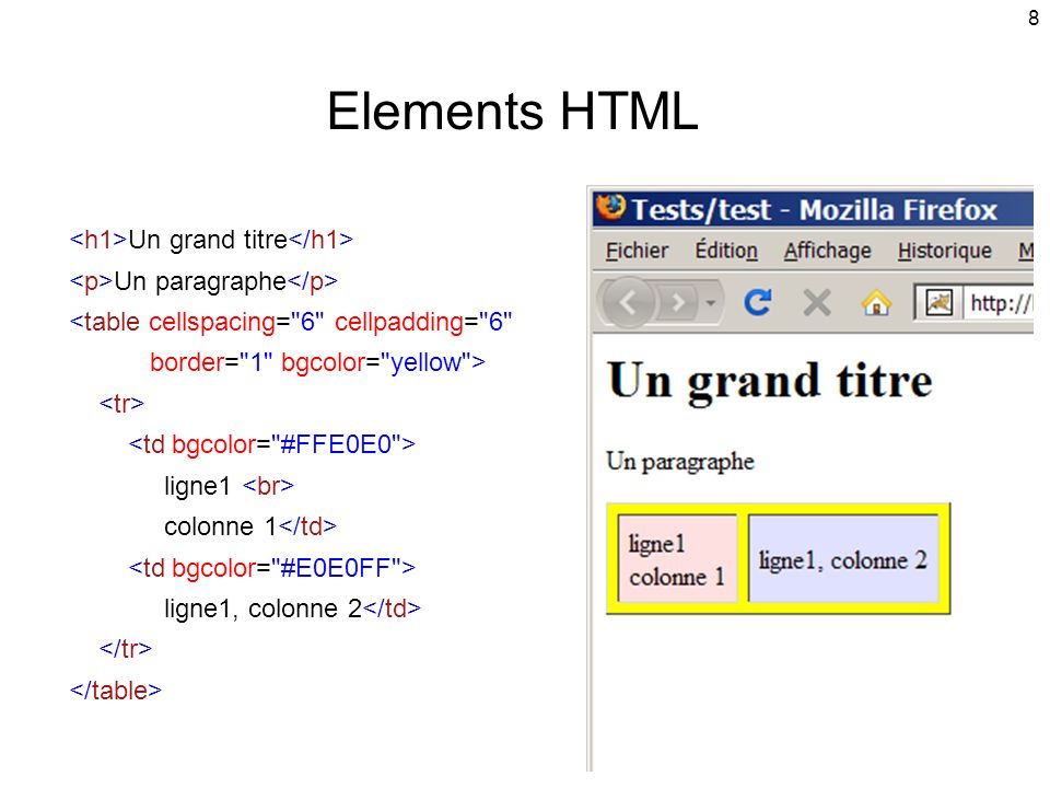 Elements HTML <h1>Un grand titre</h1> <p>Un paragraphe</p> <table cellspacing= 6 cellpadding= 6