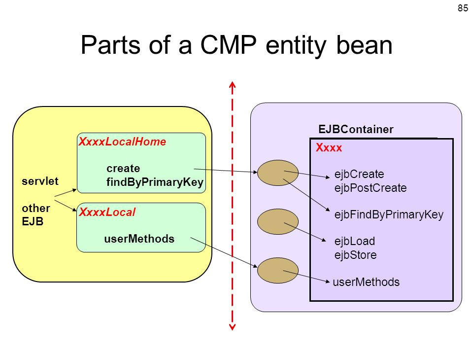Parts of a CMP entity bean