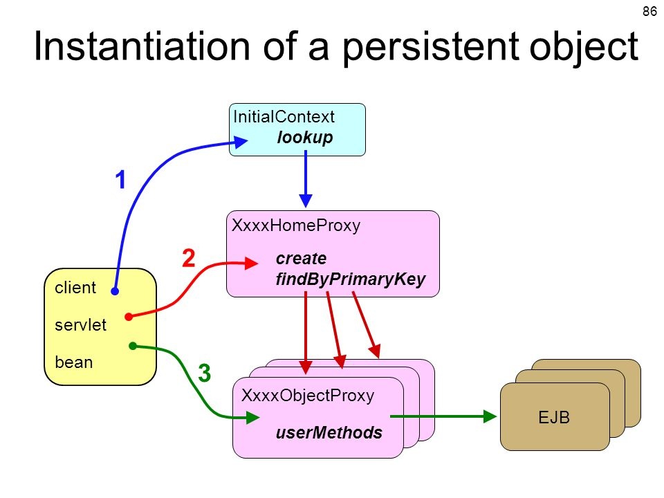 Instantiation of a persistent object