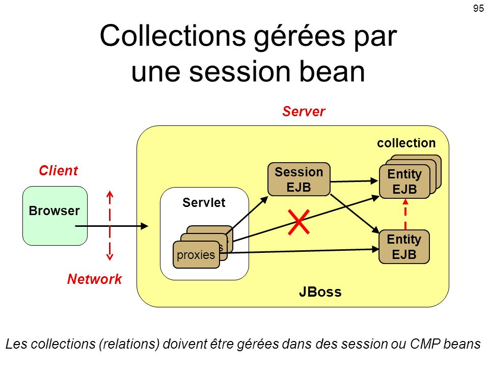 Collections gérées par une session bean