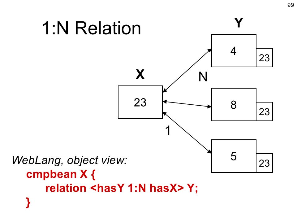 1:N Relation Y X N 1 4 23 8 5 WebLang, object view: cmpbean X {