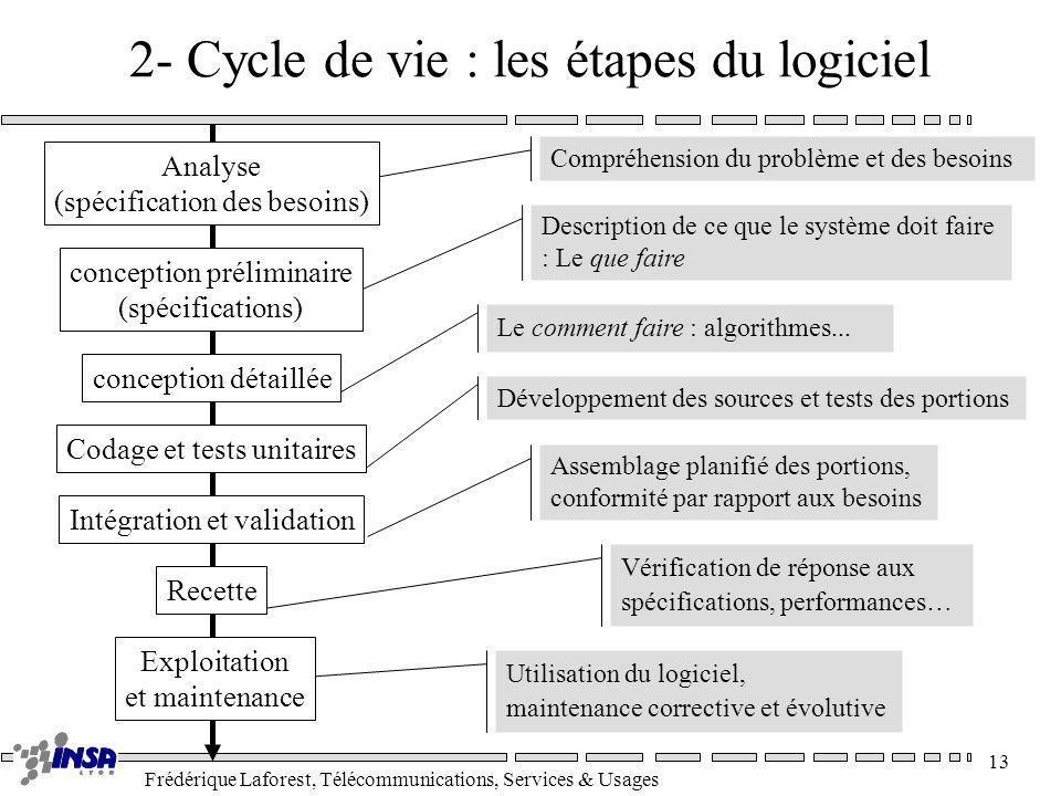 2- Cycle de vie : les étapes du logiciel