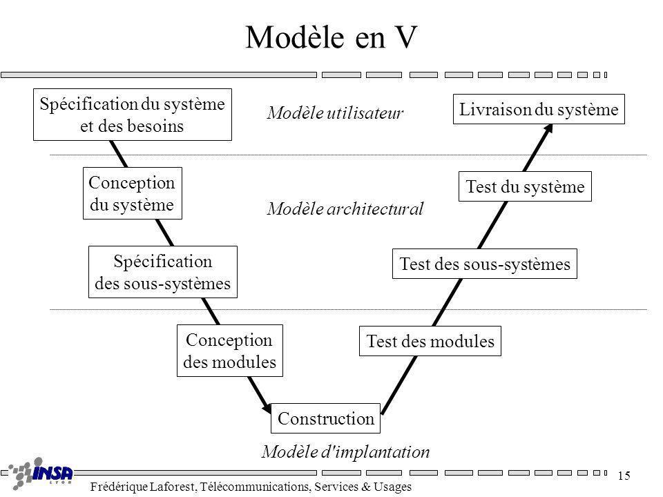 Modèle en V Spécification du système Livraison du système