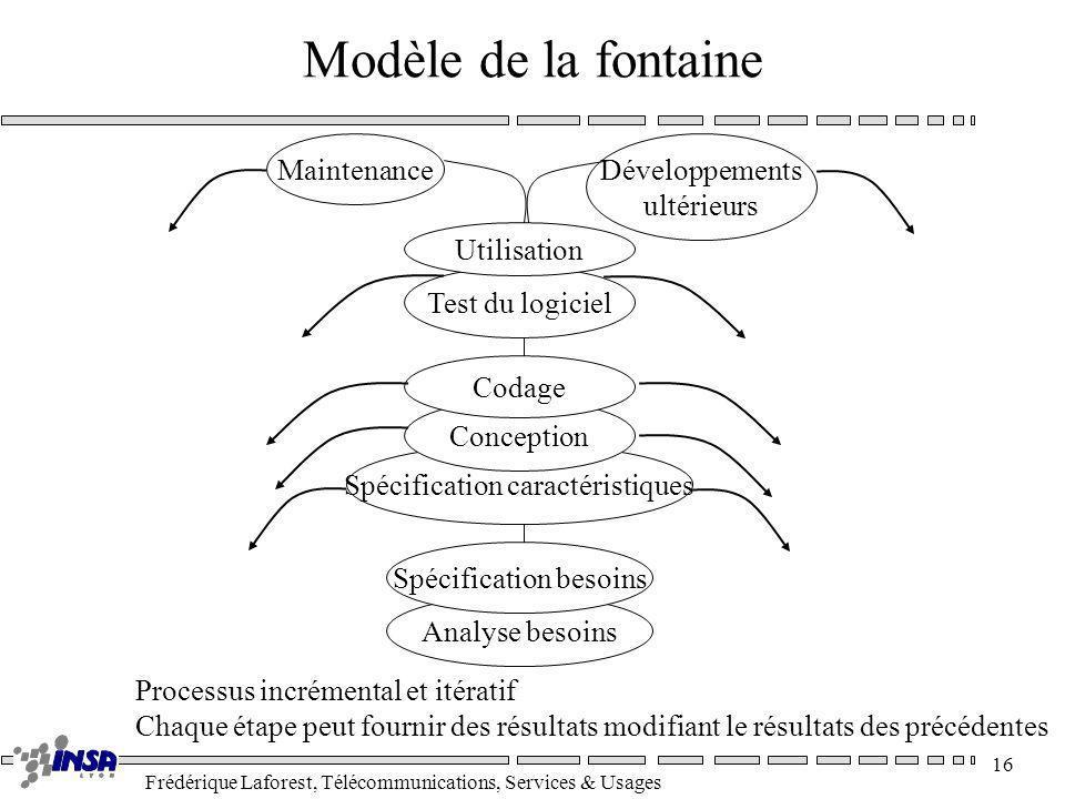 Modèle de la fontaine Maintenance Développements ultérieurs