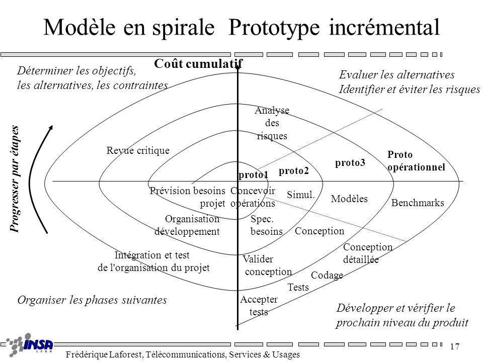 Modèle en spirale Prototype incrémental
