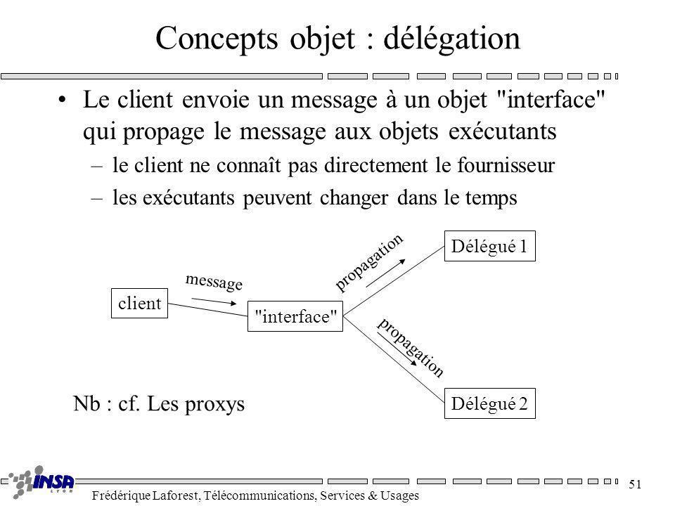 Concepts objet : délégation