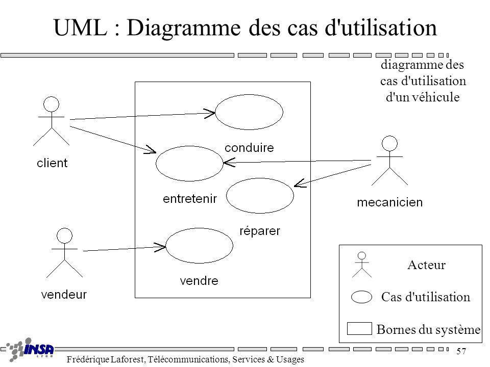 UML : Diagramme des cas d utilisation