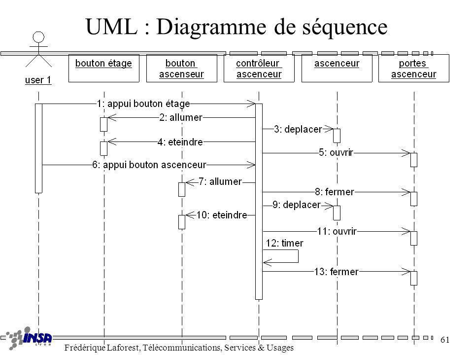 UML : Diagramme de séquence