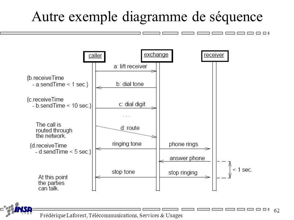 Autre exemple diagramme de séquence