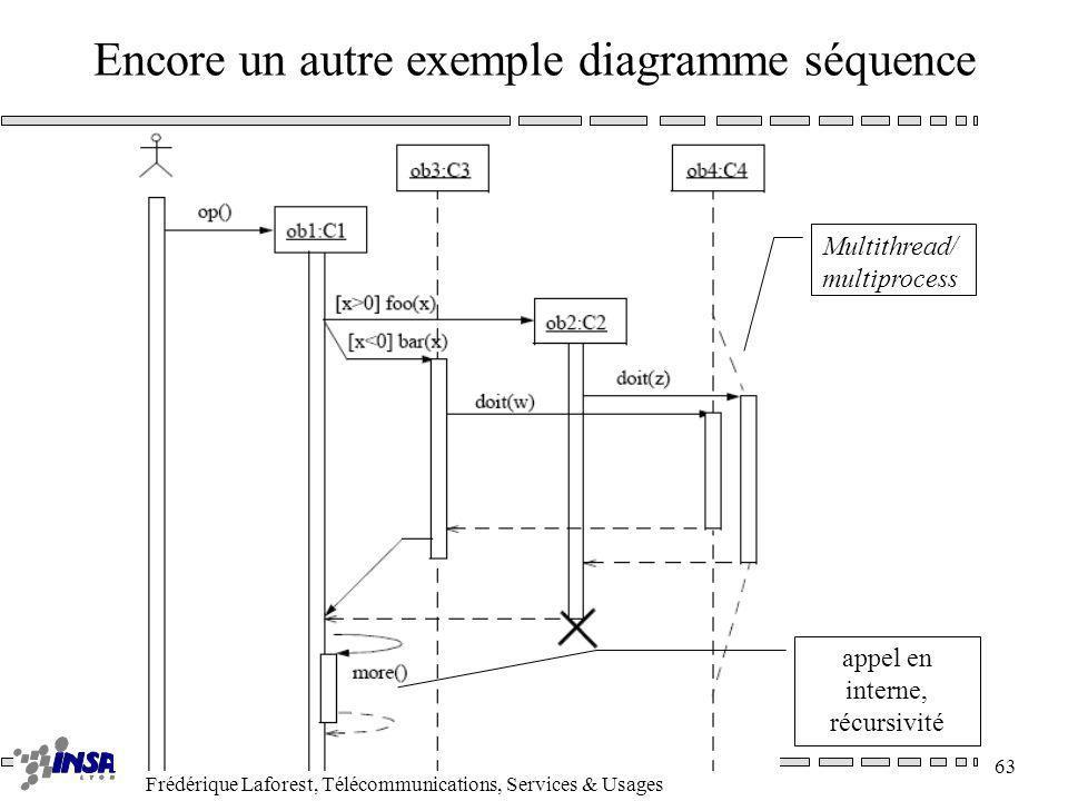 Encore un autre exemple diagramme séquence