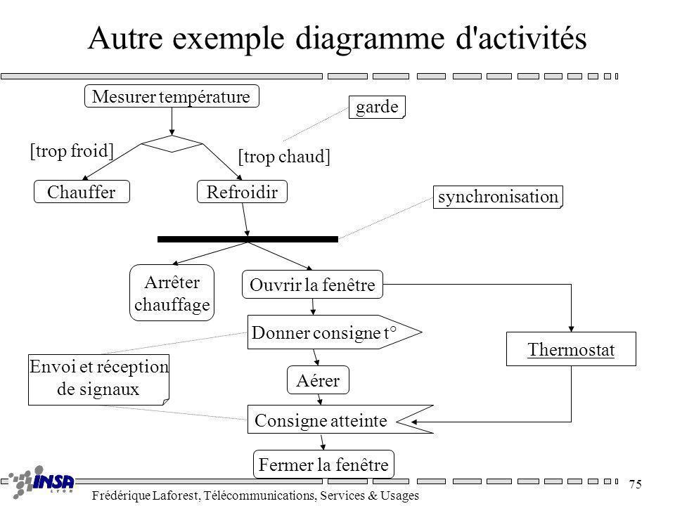 Autre exemple diagramme d activités