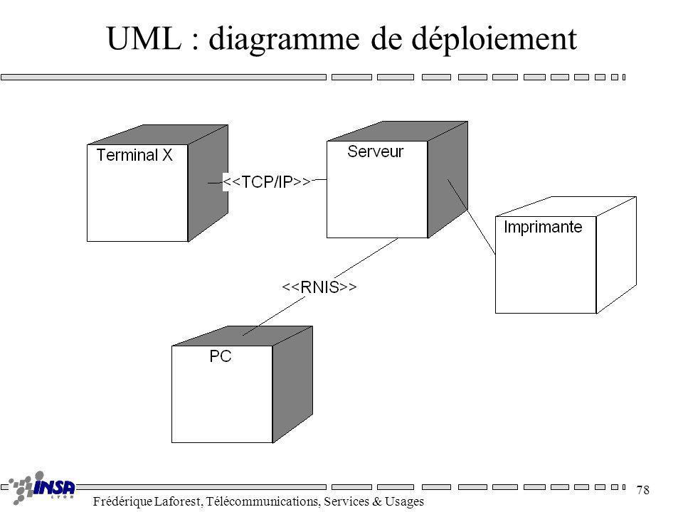 UML : diagramme de déploiement