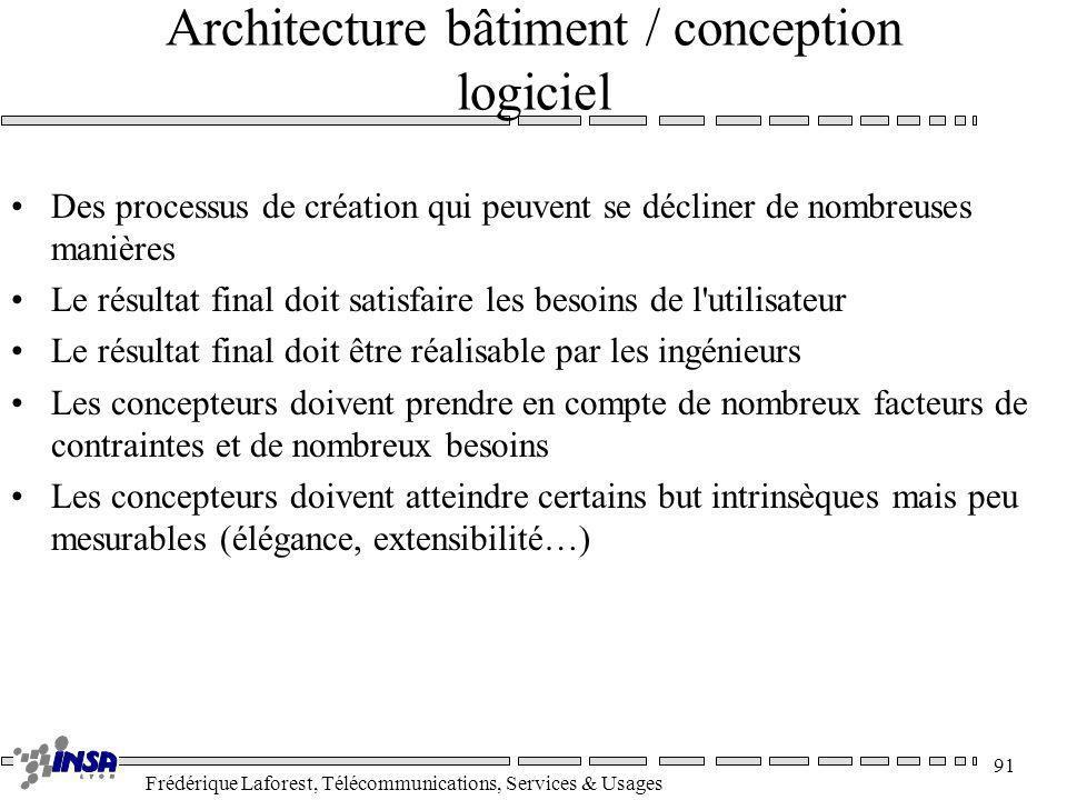 Architecture bâtiment / conception logiciel