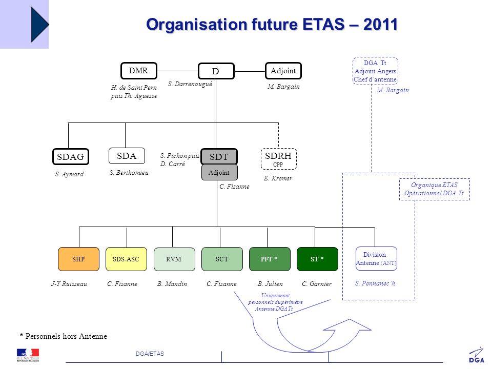 Organisation future ETAS – 2011