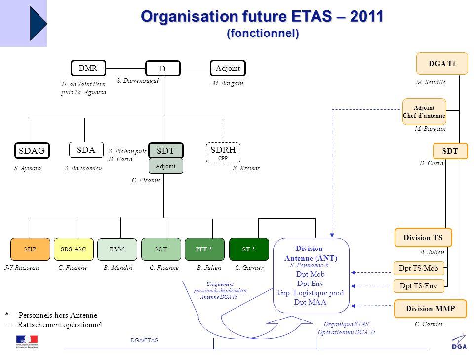 Organisation future ETAS – 2011 (fonctionnel)