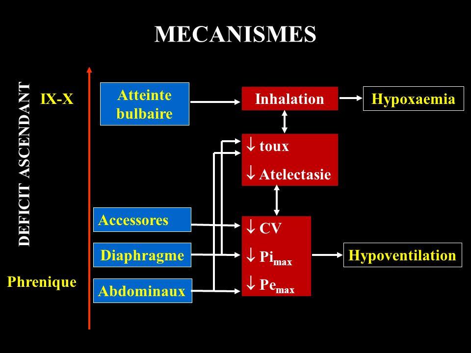 MECANISMES DEFICIT ASCENDANT Atteinte bulbaire IX-X Inhalation