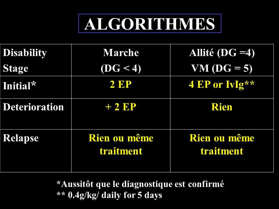ALGORITHMES Disability Stage Marche (DG < 4) Allité (DG =4)