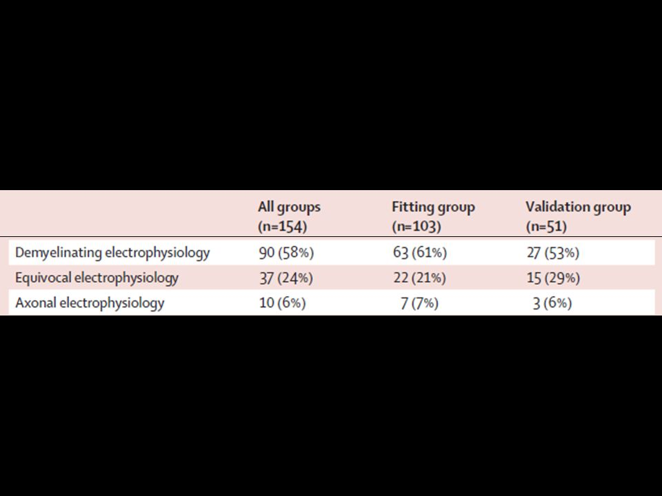 ELECTROPHYSIOLOGY Durant et al – Lancet Neurology - 2006
