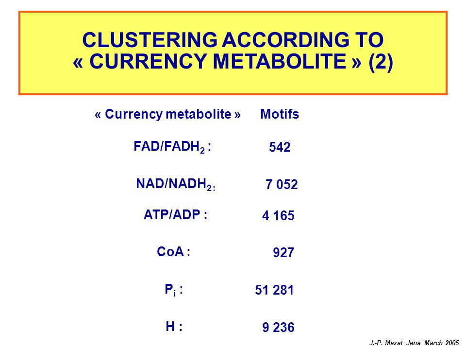CLUSTERING ACCORDING TO « CURRENCY METABOLITE » (2)