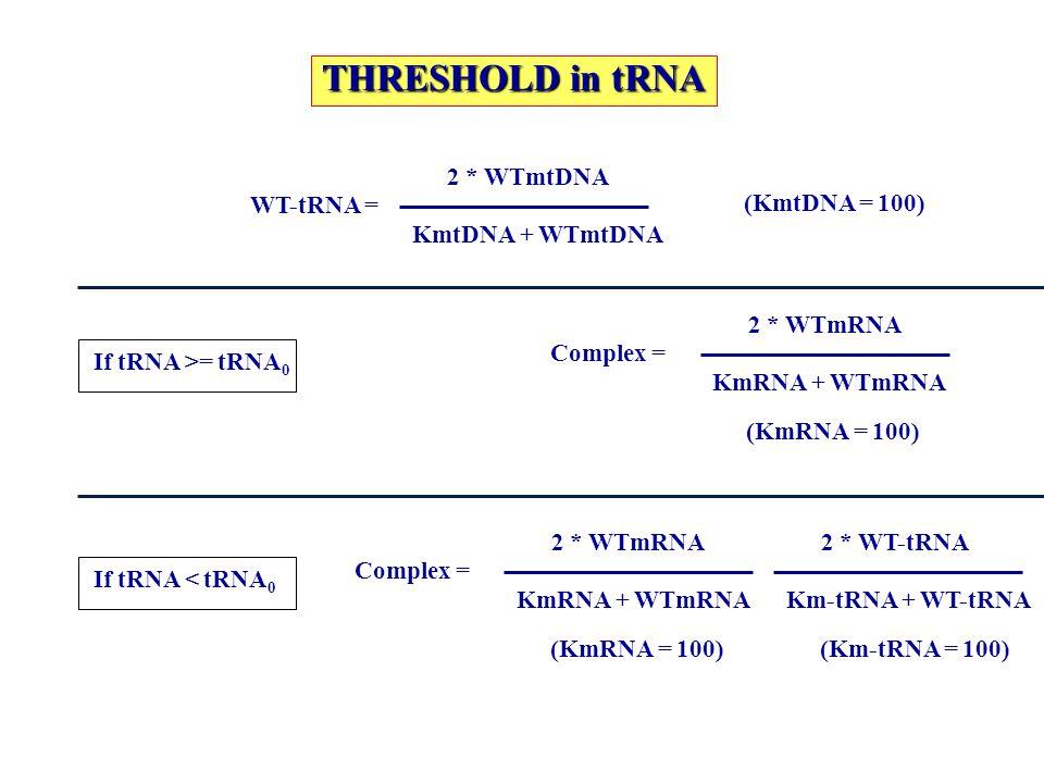 THRESHOLD in tRNA 2 * WTmtDNA WT-tRNA = (KmtDNA = 100)
