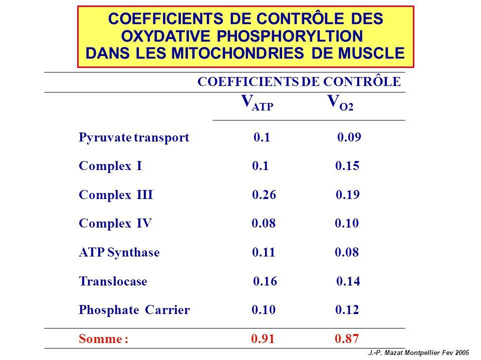 COEFFICIENTS DE CONTRÔLE DES