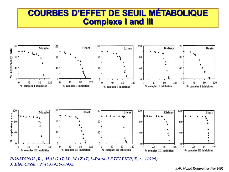 COURBES D'EFFET DE SEUIL MÉTABOLIQUE