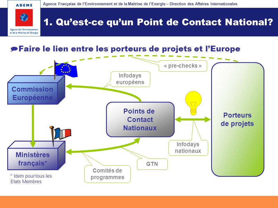 1. Qu'est-ce qu'un Point de Contact National