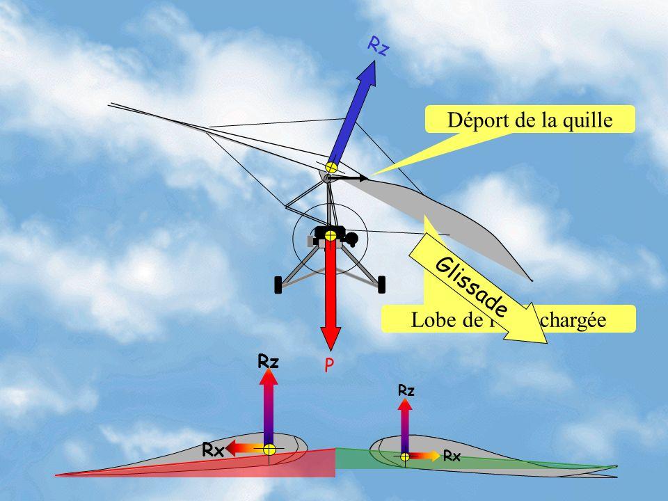 Rz Déport de la quille P Glissade Lobe de l'aile chargée Rx Rz Rx Rz