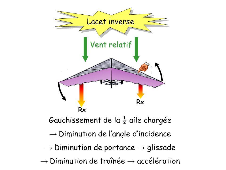 Gauchissement de la ½ aile chargée → Diminution de l'angle d'incidence