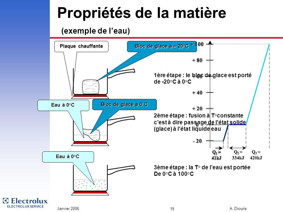 Propriétés de la matière (exemple de l'eau)