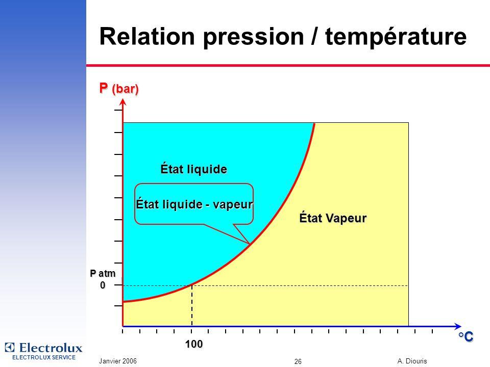 Relation pression / température