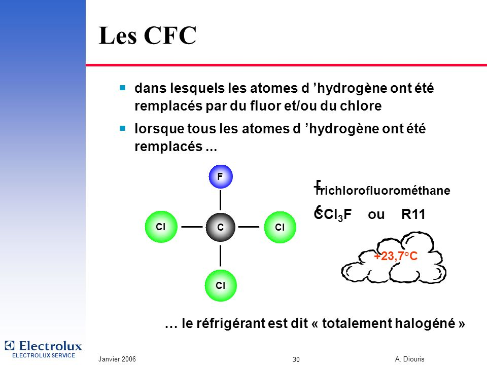 Les CFC Dichlorofluorométhane CCl3F ou R11 CCl2F2 ou R12